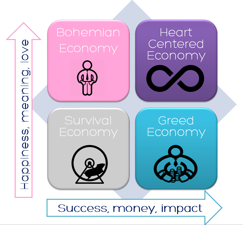 heart centered economy diagram
